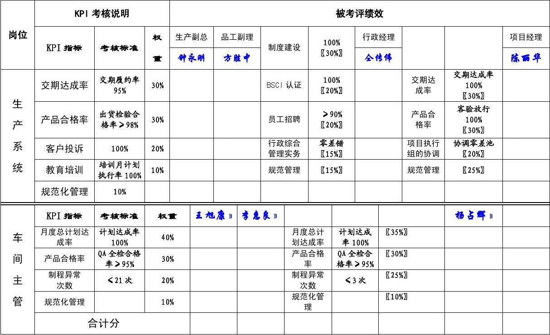 绩效分评估打分表(清爽型)