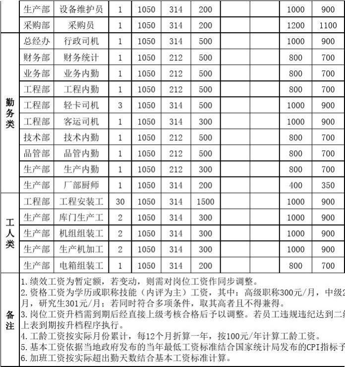 2013公务员考核表_薪酬制度岗位工资等级划分表_word文档在线阅读与下载_无忧文档