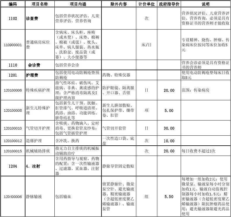 20080120重庆市医疗服务新增和修订项目价格