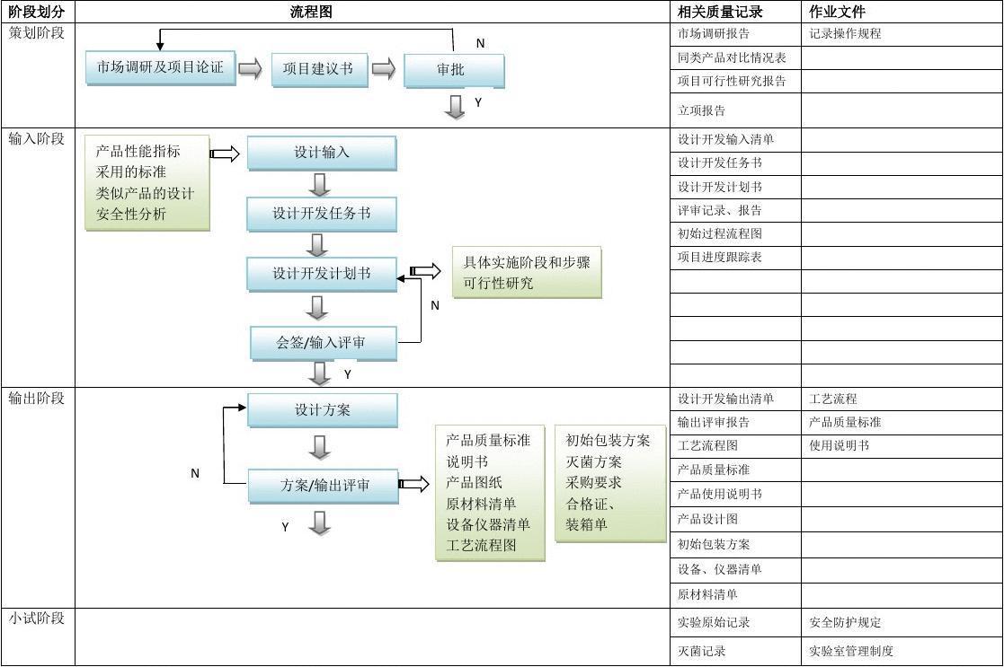 医疗器械项目开发设计流程图详图