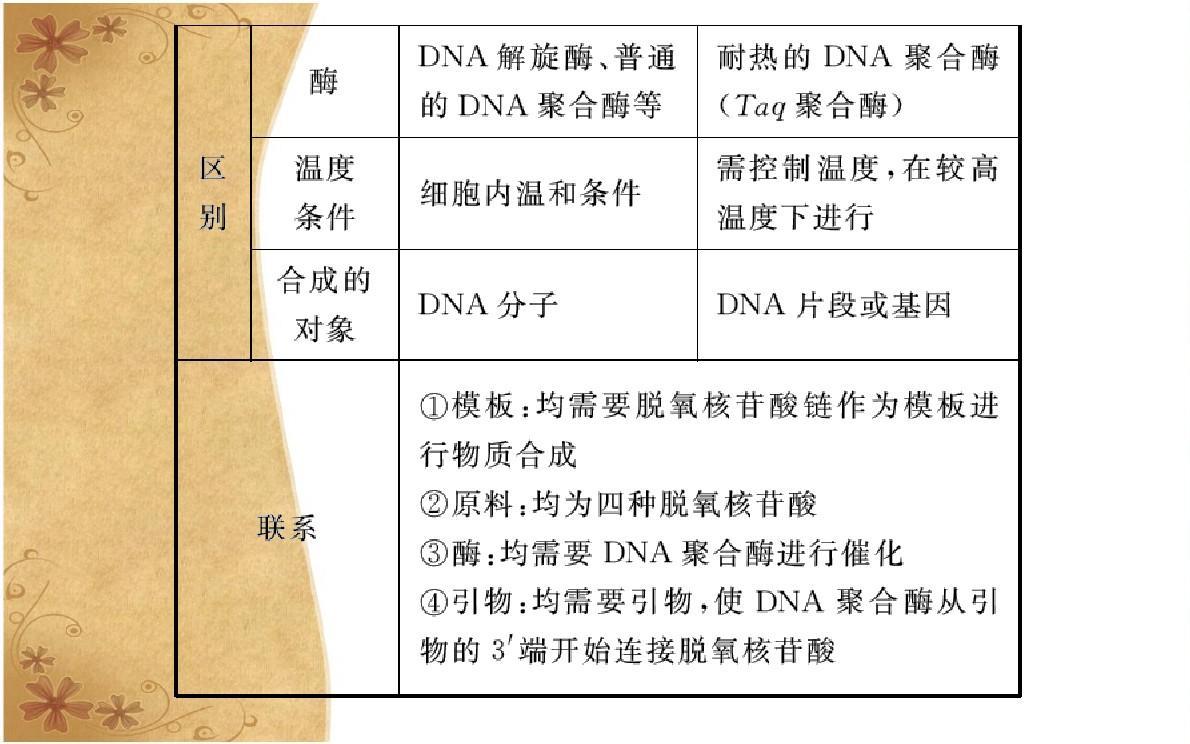 2015-2016高中版人教高中选修3生物专题1第2节基因工程的基本操作程一中课件常州图片