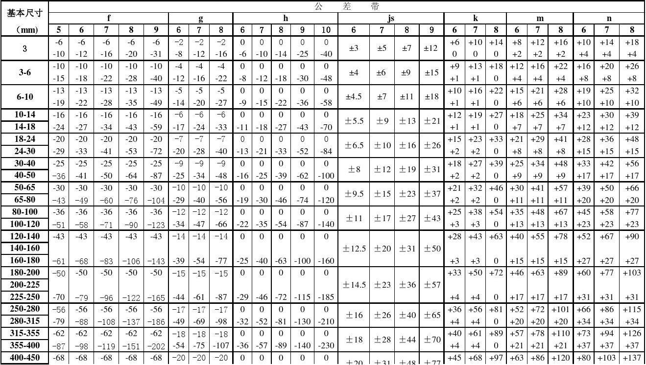 轴孔配合公差表