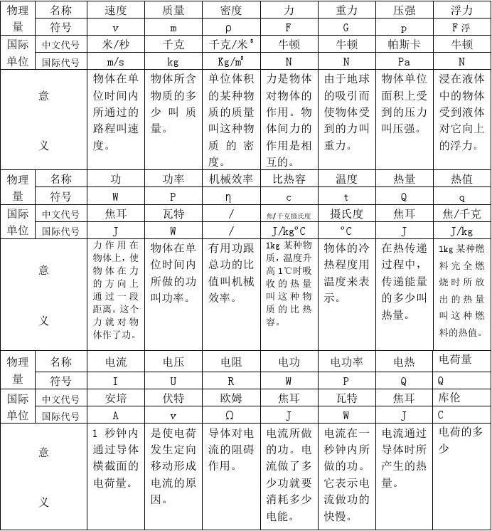 好学业物理基本物理量、初中及常数2012初中考试卷年广元市公式语文图片