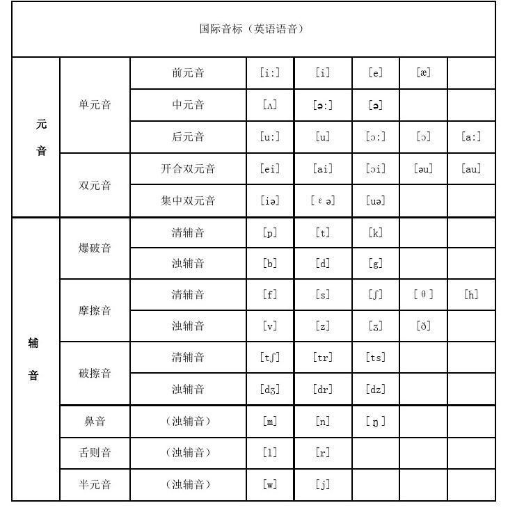 48个英语音标发音表及口型