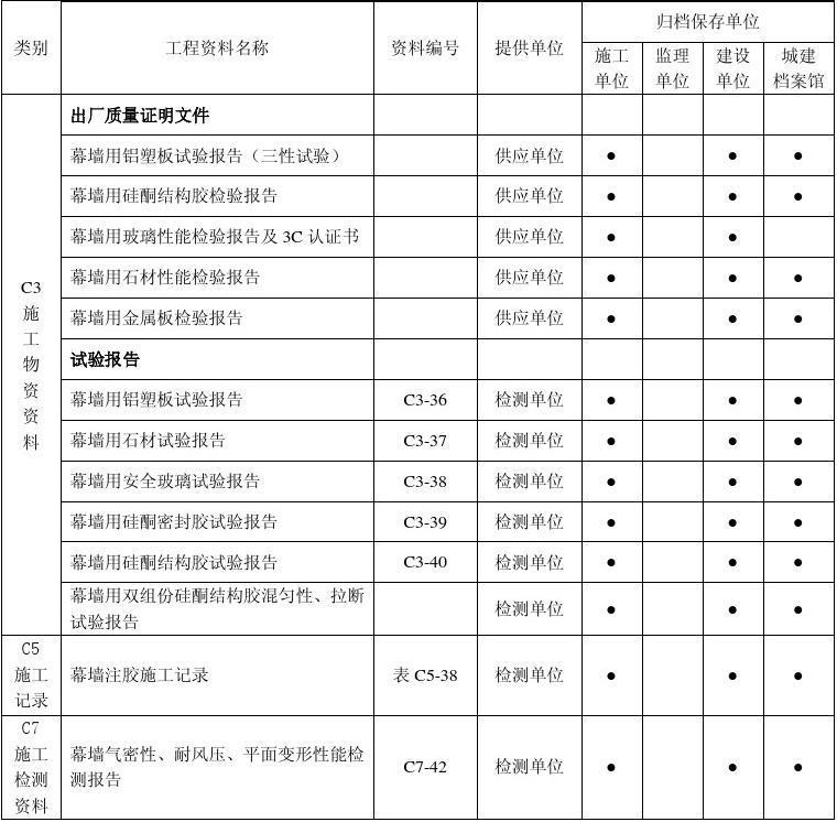 黑龙江省建筑工程资料管理标准1019-2006 10施工资料管理6.7幕墙