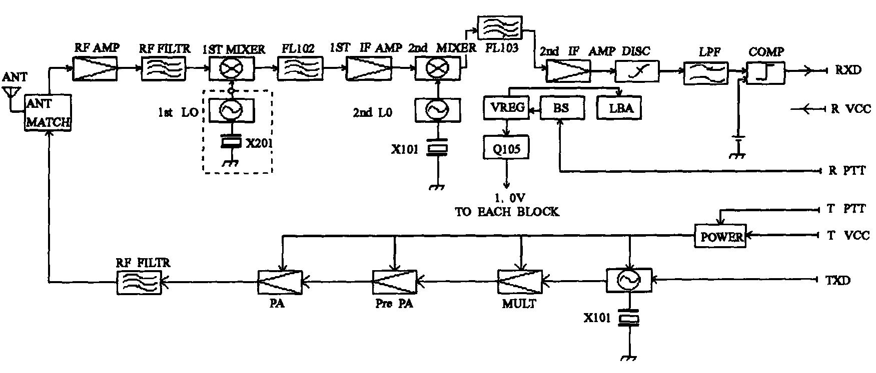 低功耗无线双向数传模块的实现