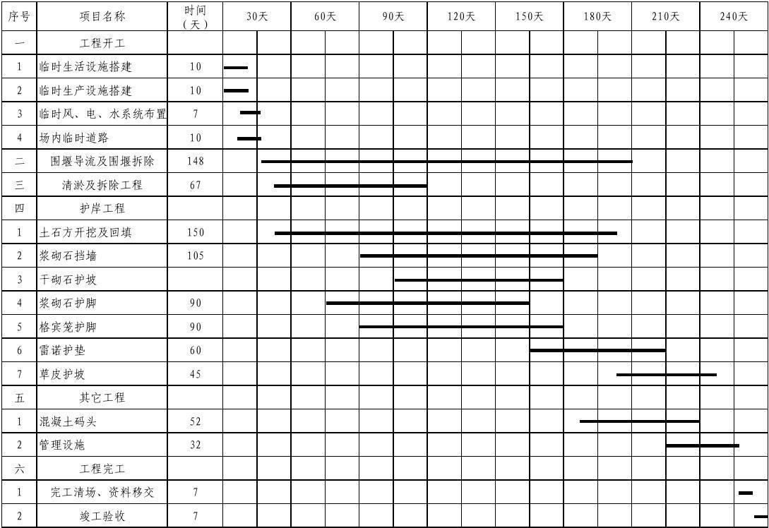 进度四:计划完工日期、开工附表和v进度别墅网顺德日期伦教佛山图片