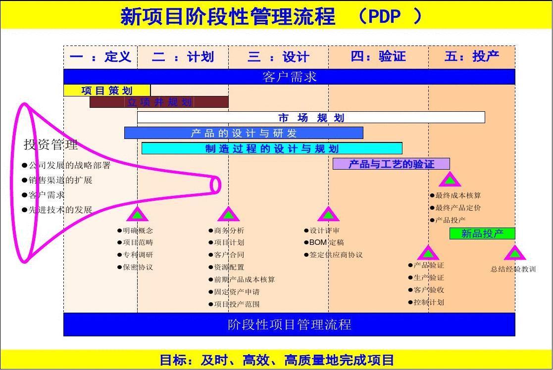 新产品研发及项目管理流程及图表