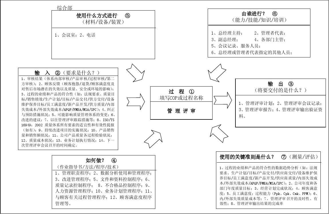 过程分析工作表(乌龟图)图片