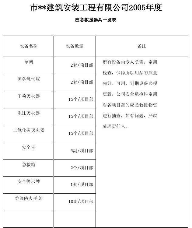 应急救援物资清单一览表