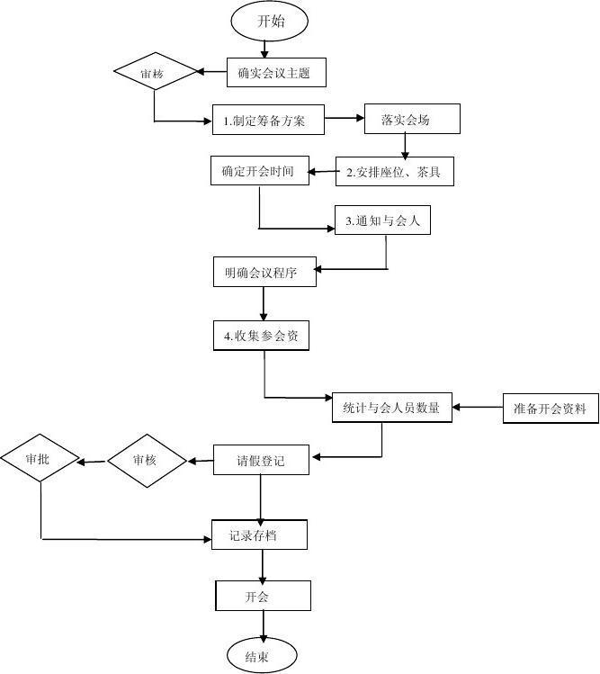 会议筹备流程_2,会议准备管理工作流程图