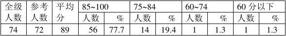 官坦小学语文质量分析(三年级)