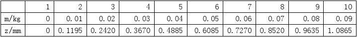 实验报告-物理-霍尔传感器测量杨氏模量