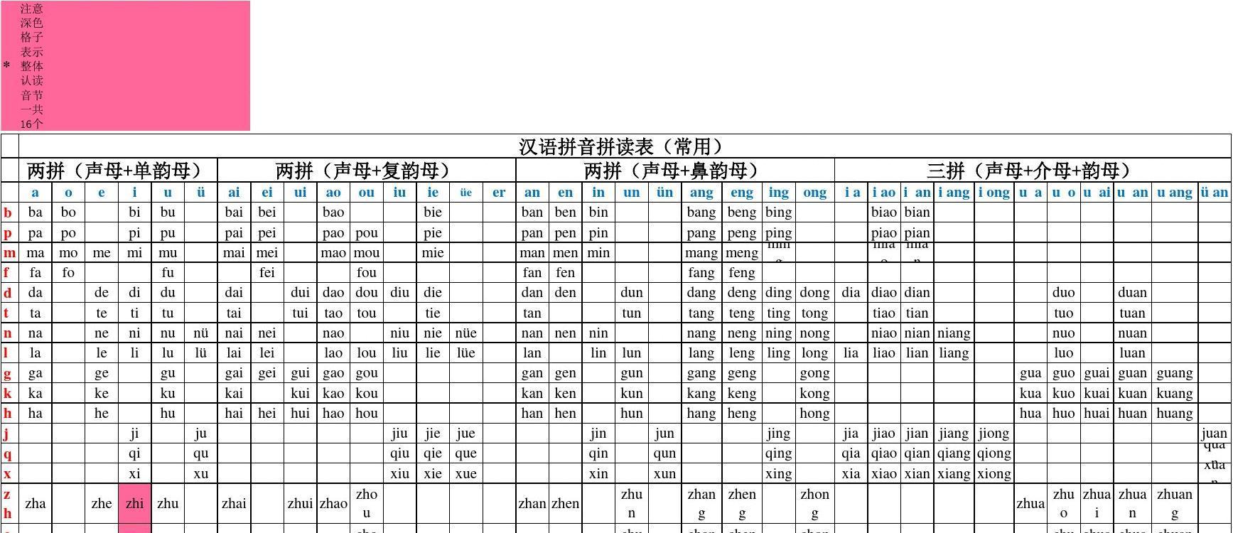 最全汉语拼音拼读表(实用完整版)