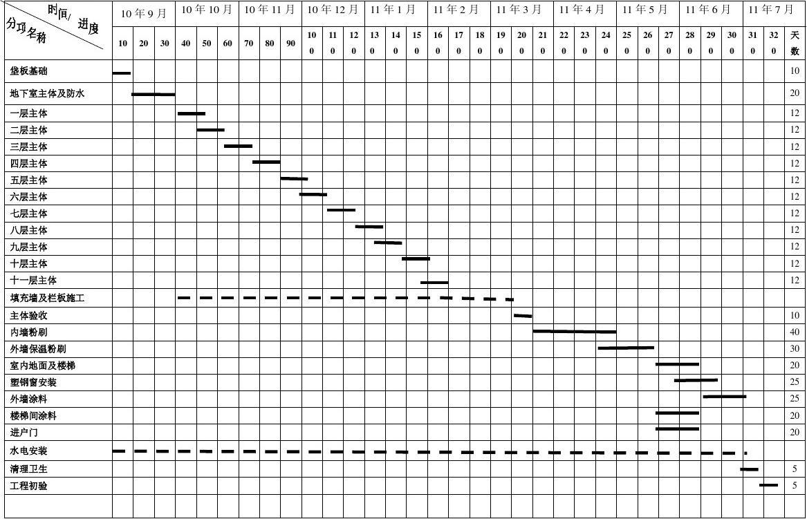 总施工进度计划表
