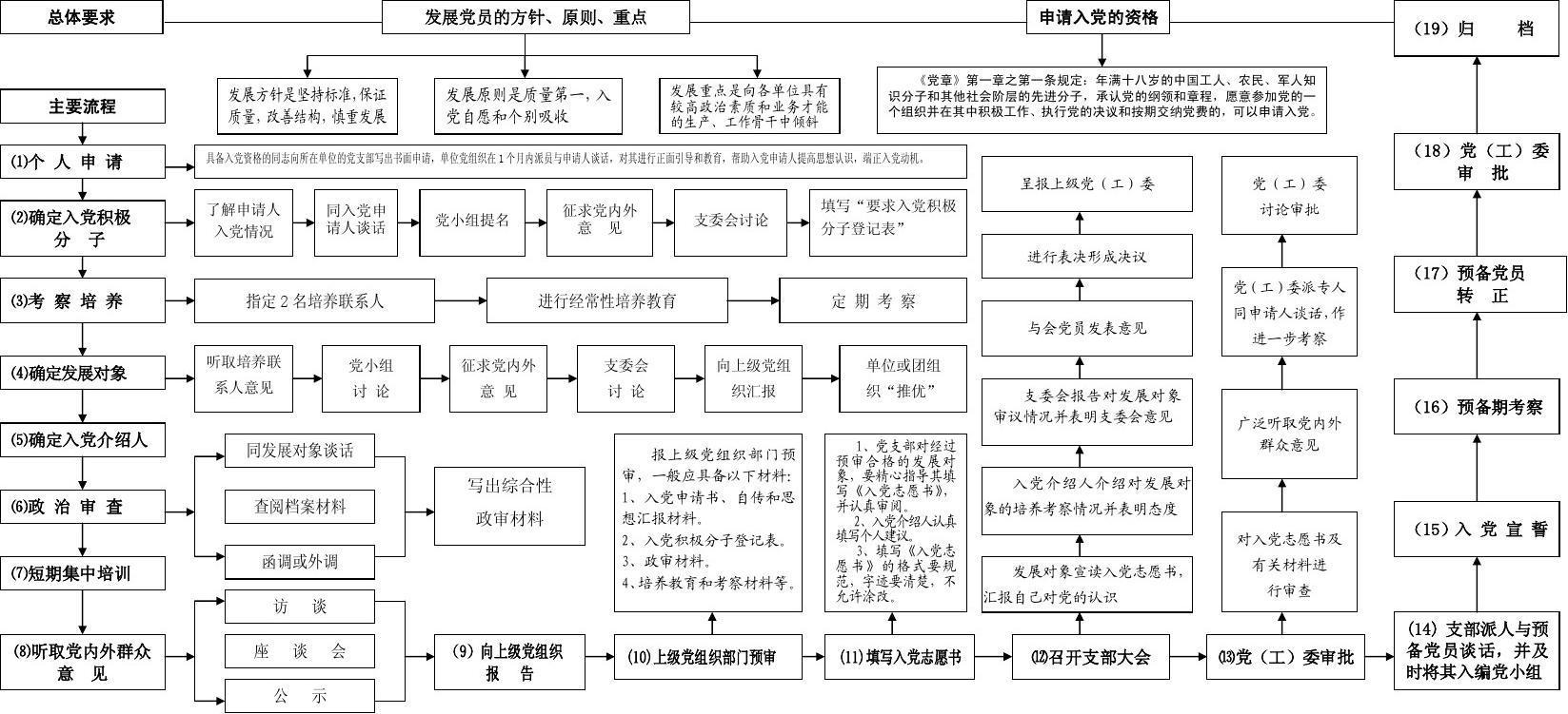当前第1页) 你可能喜欢 发展党员工作流程图 中国共产党党员发展流程