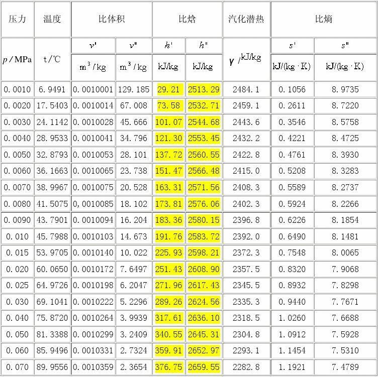 饱和蒸汽的汽化潜热查询表