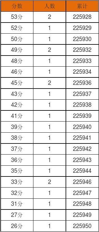 四川省2013年v作文作文成绩一分段统计表回忆高中父亲文科图片