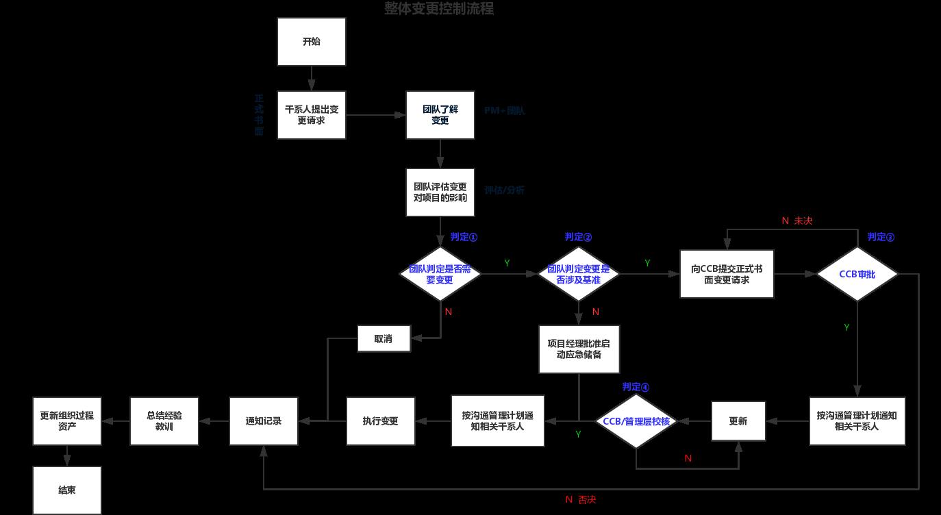 项目管理成本控制_PMP项目管理整体变更控制流程图_word文档在线阅读与下载_无忧文档