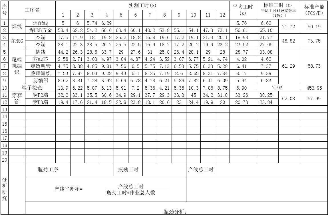 标准工时测评记录表