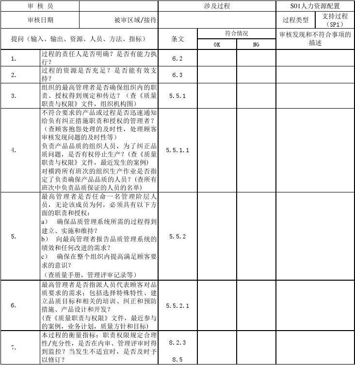 SOP过程方法内审检查表(含附属全套表单)
