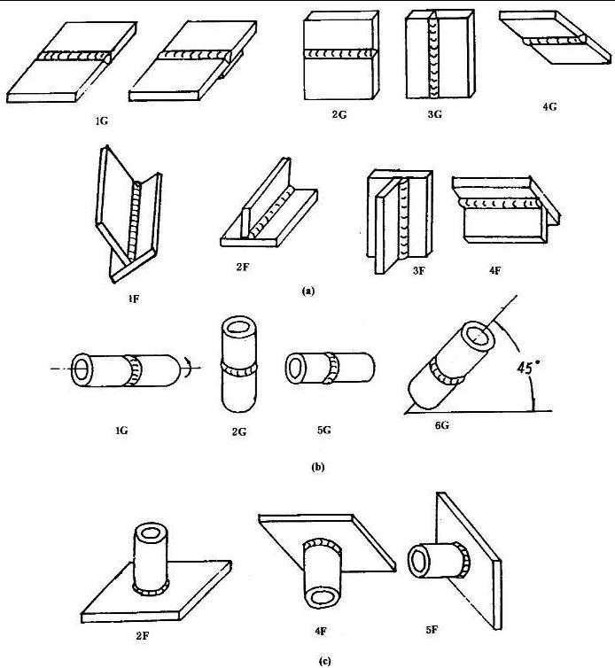 管道焊接常用代号与焊接相关知识
