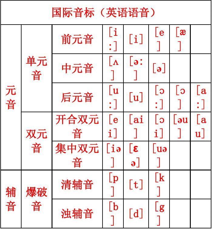英语音标发音表及发音规则