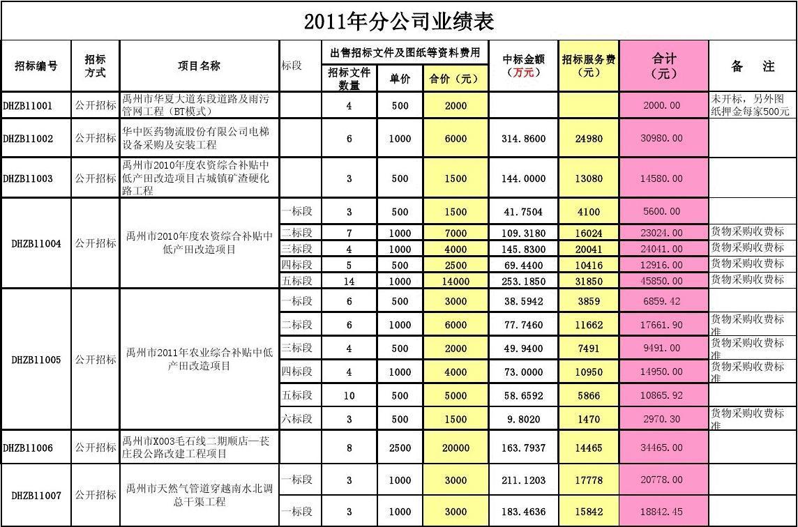 分公司业绩表2011年(不含日期)