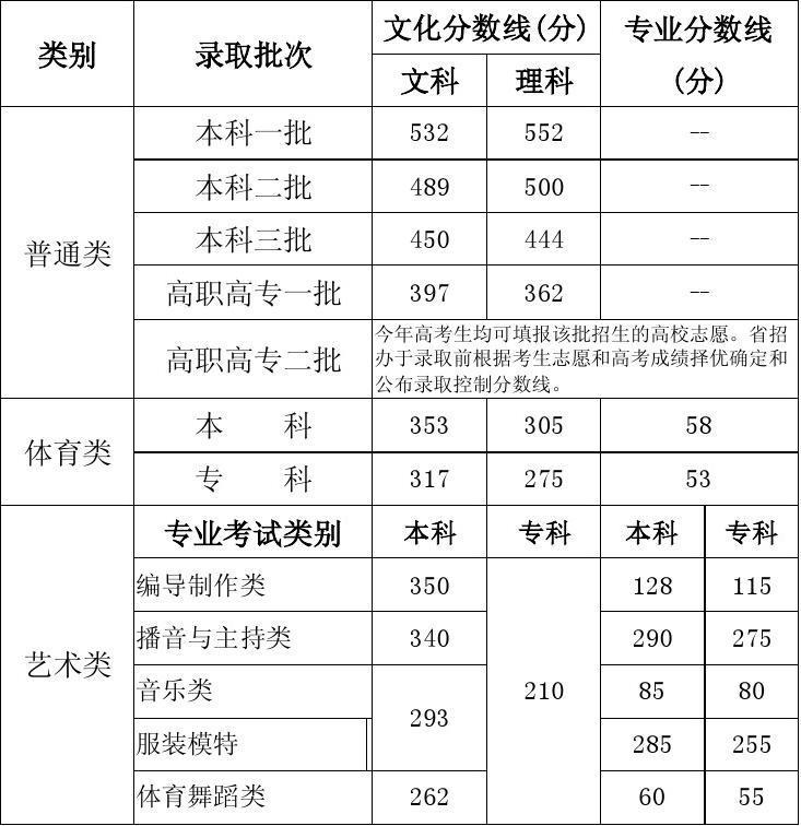 网2010年河南省时间普通高校招生录取控制分数线-河南招生考试信息初中竞赛信息数学图片