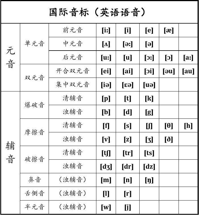IPA国际音标表-直接打印