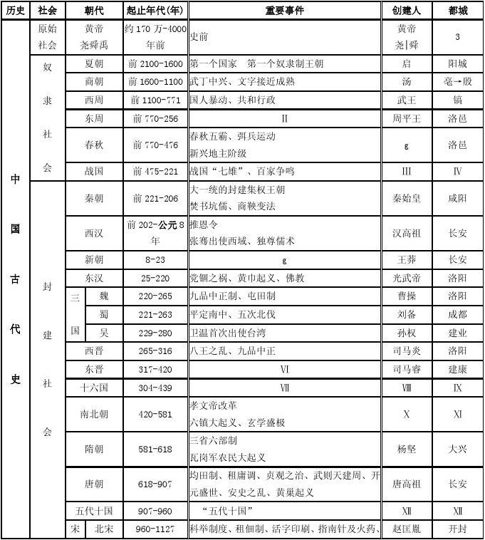 中国历代朝代一览_word文档在线阅读与下载_