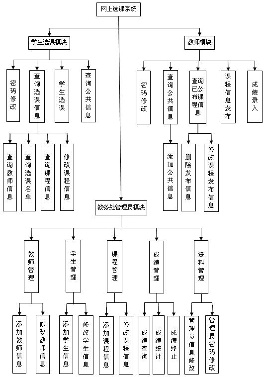 当前第10页) 你可能喜欢 系统概要设计说明书 学生管理系统需求分析图片