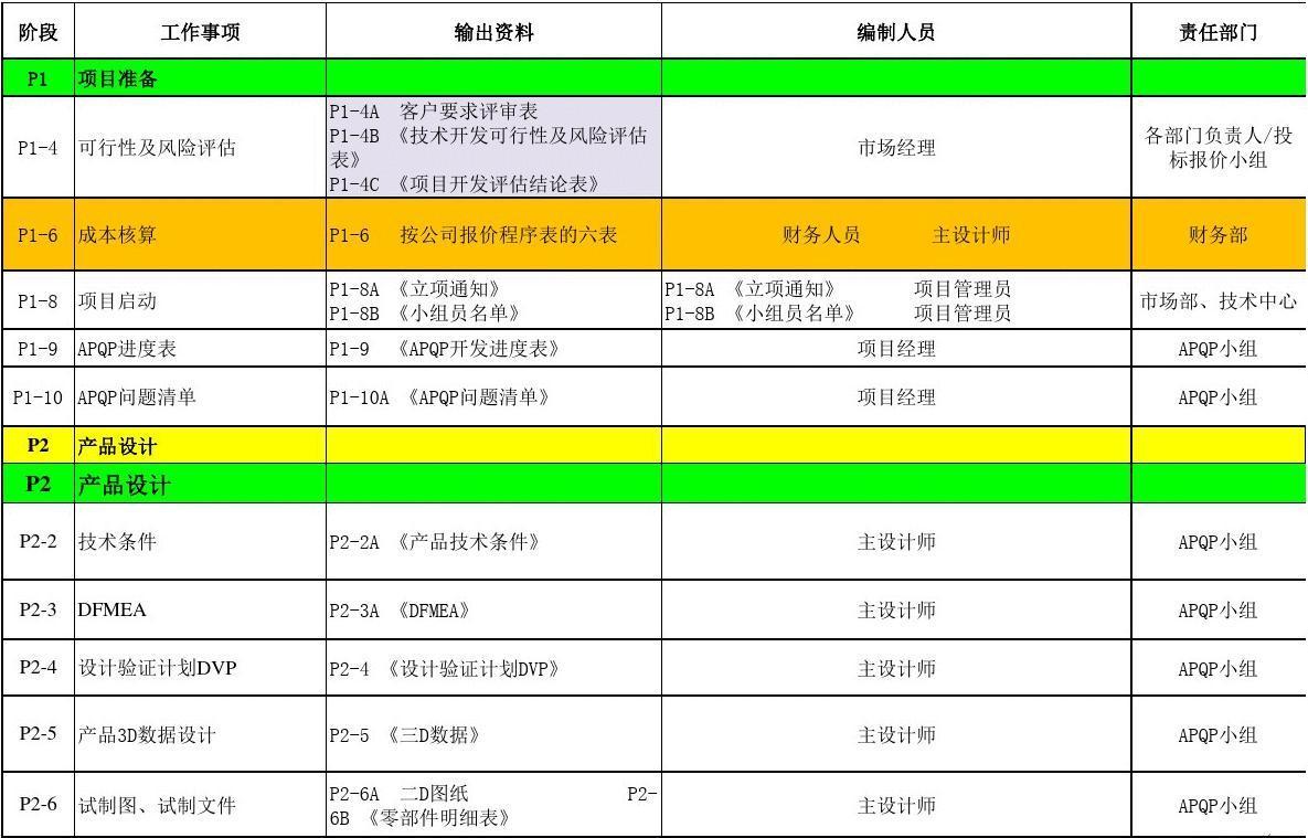 APQP項目管理一覽表(簡化版)