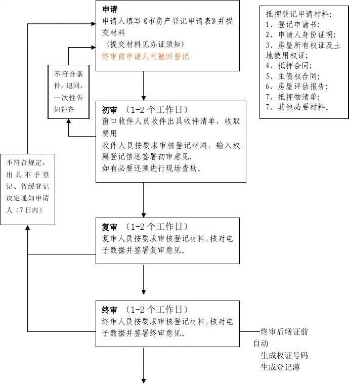 办理房产抵押登记手续流程图