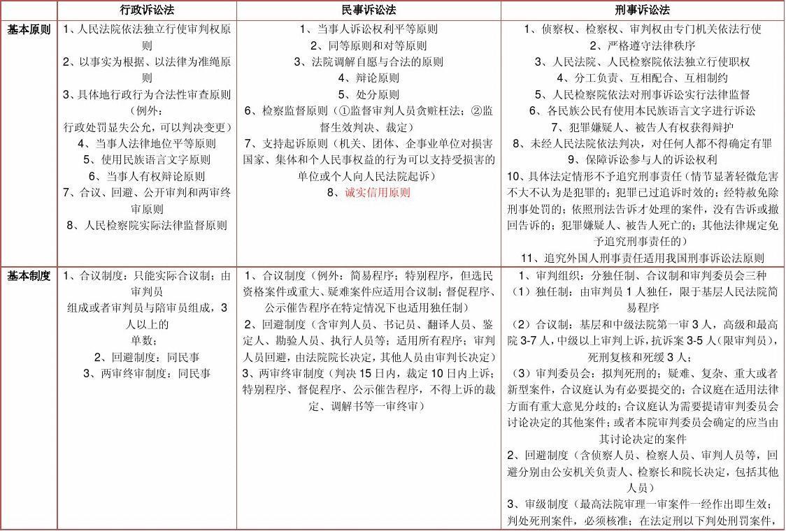 2013三大诉讼法比较表格(针对新刑诉、新民诉修改)