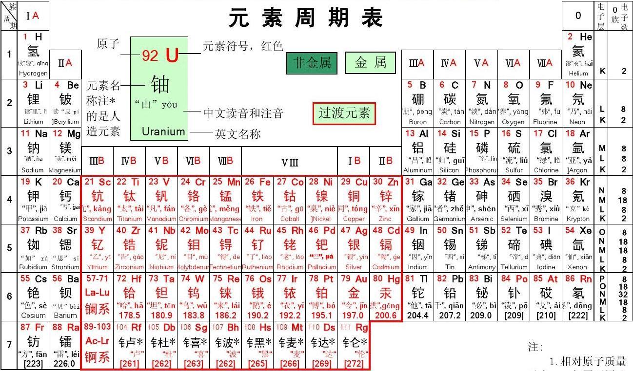 化学元素周期表(表格注音和读音)电子表格