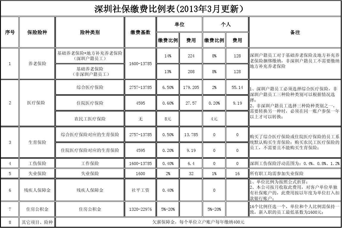 深圳市城镇居民养老保险新政策7月1日起实施,社保机构昨天