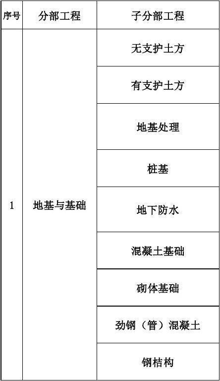 最新建筑工程10大分部(子分部)工程、分项工程划分