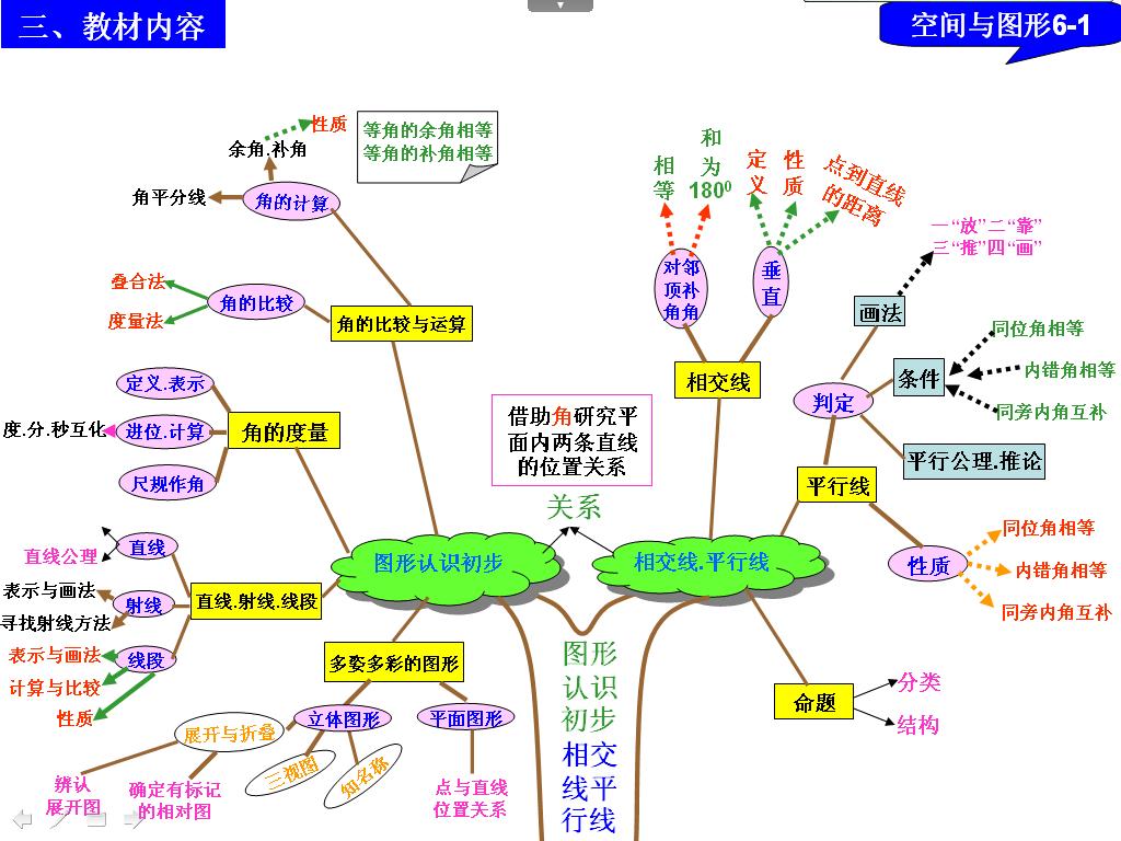 初中數學歸類知識樹圖片