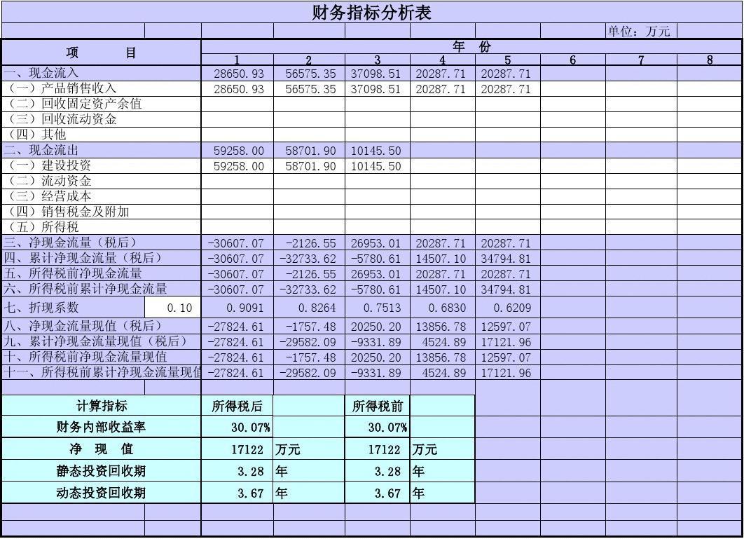 内部收益、净现值、投资回收期指标分析表
