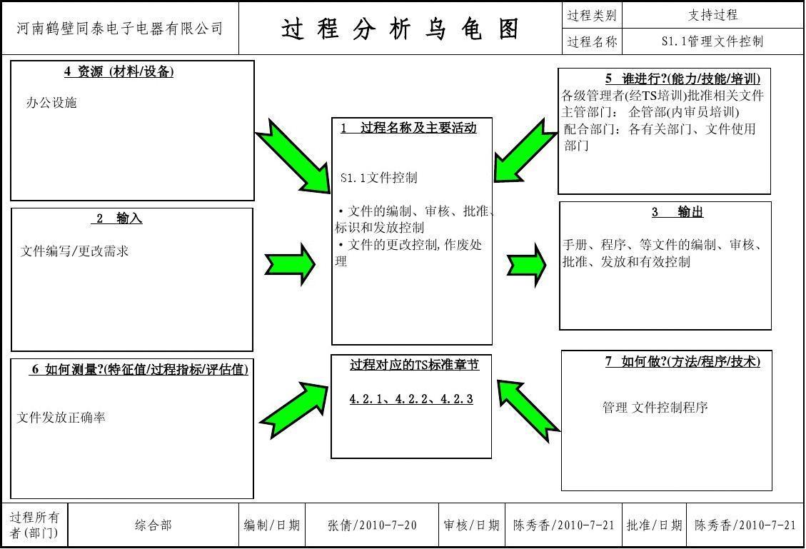 401-4.2.3管理文件控制程序乌龟图