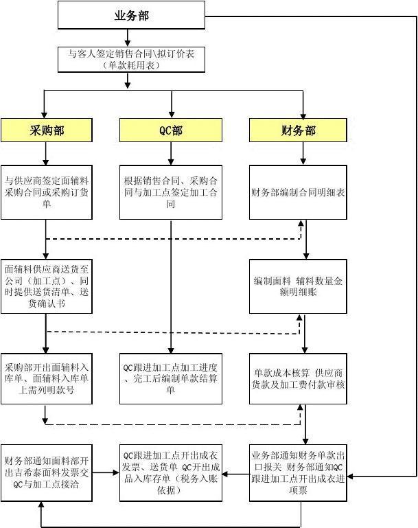 国内贸易业务流程图_外贸公司业务流程图样本_word文档在线阅读与下载_无忧文档