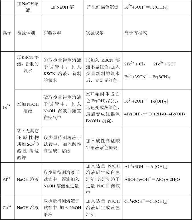 1021高中化学高中离子v高中(直接打印)深圳常见罗湖私立图片