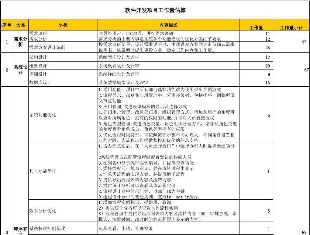 软件开发模板工作量及v模板项目上海初中民办图片