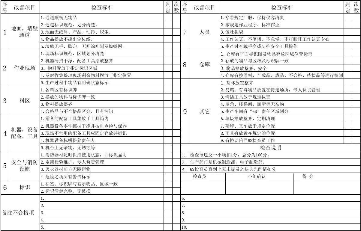 生产现场6S检查表(精A
