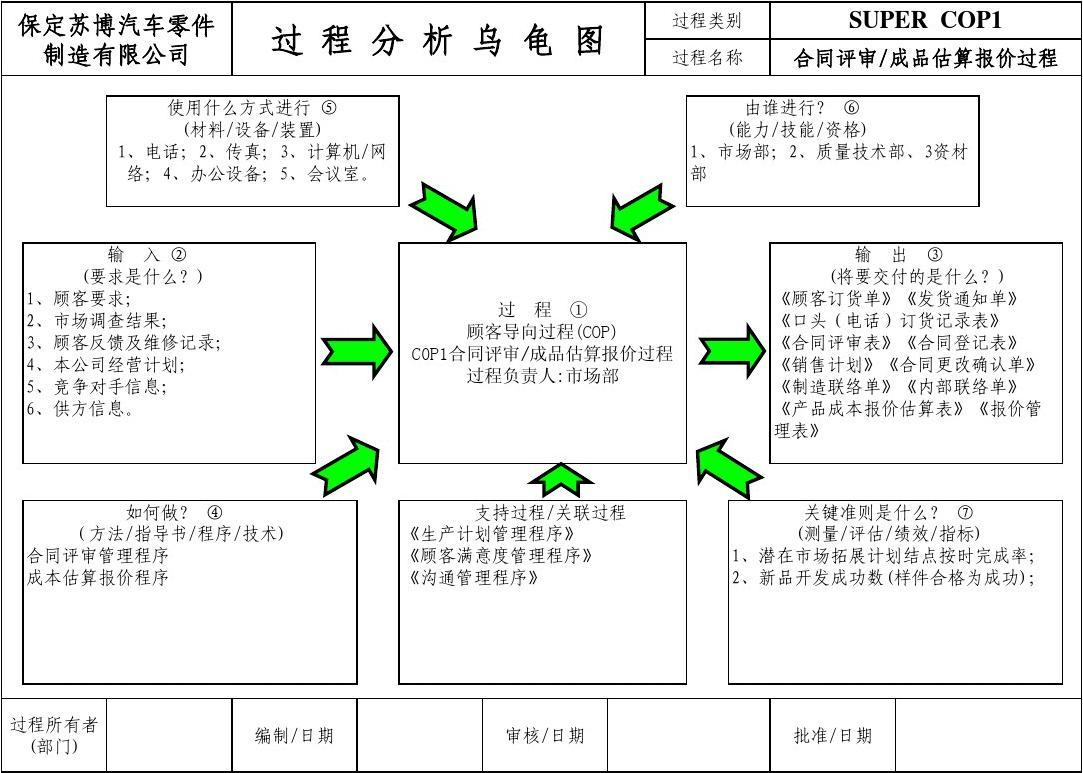 过程乌龟图示例图片