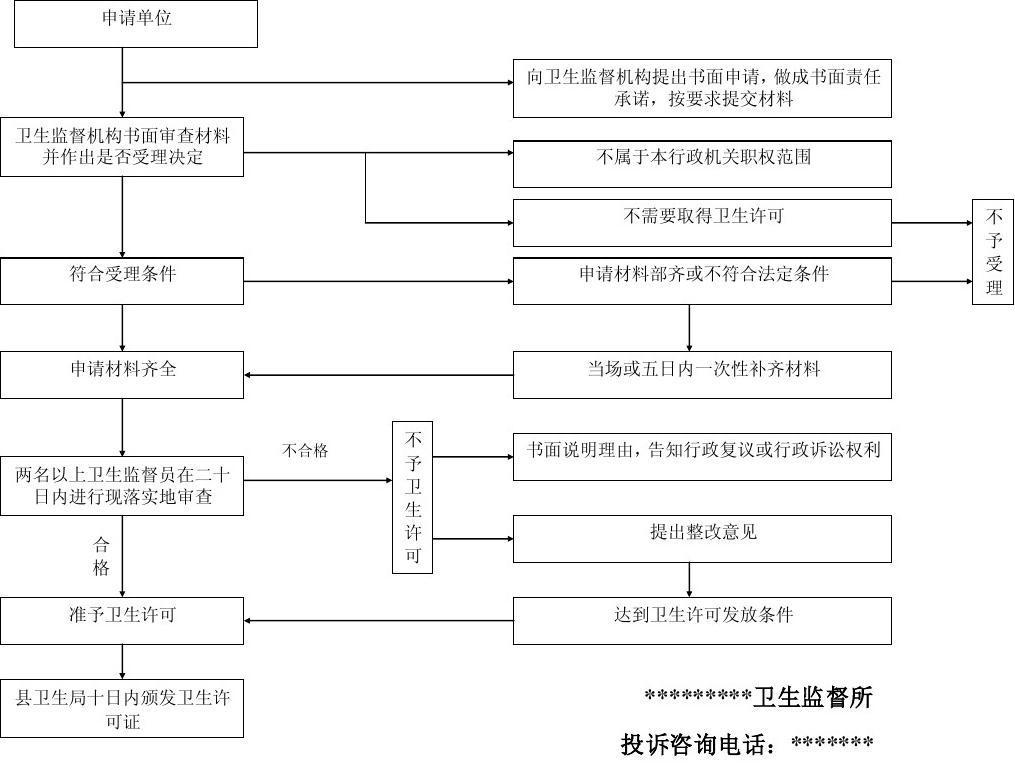 工商执照办理办学许可_办理卫生许可证流程_豆腐卫生证怎么办理