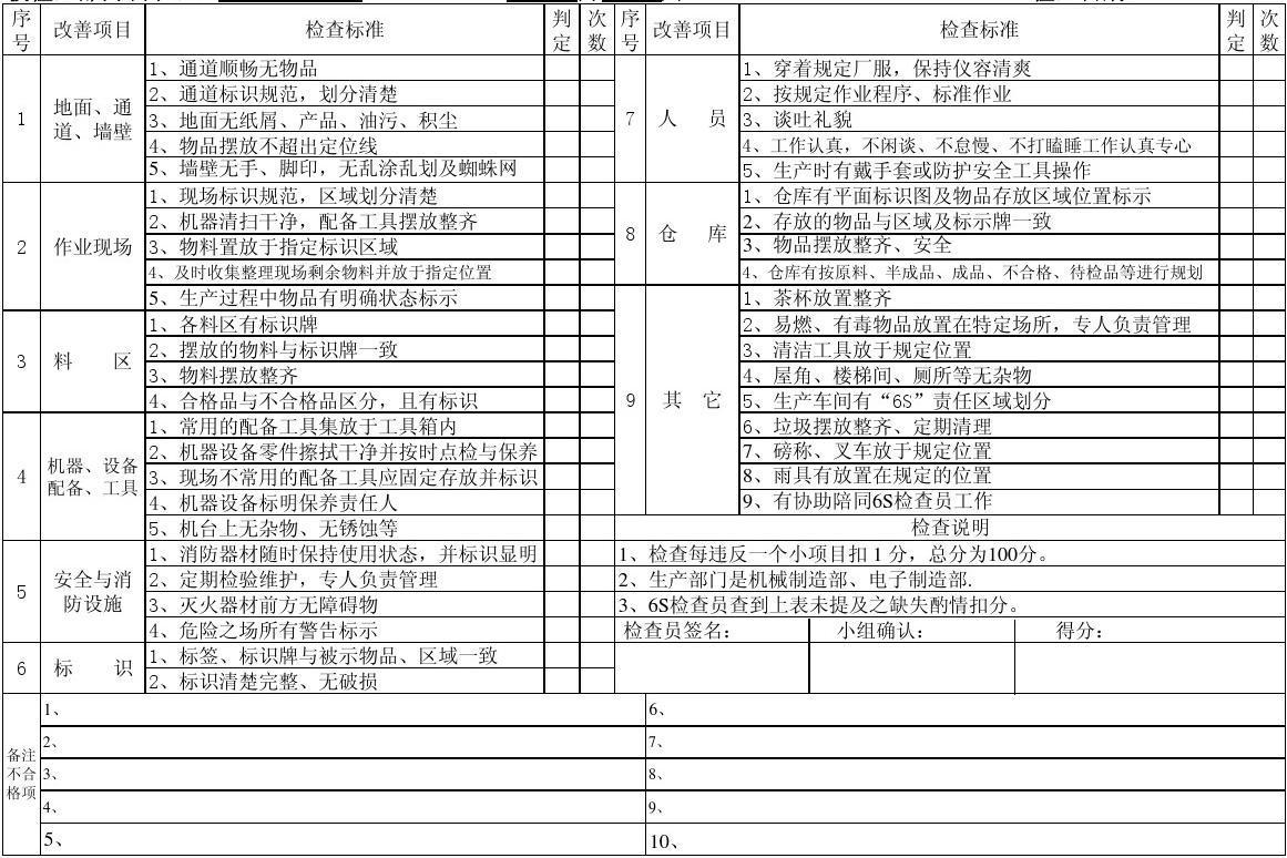 生产现场6S检查表(超好)(1)