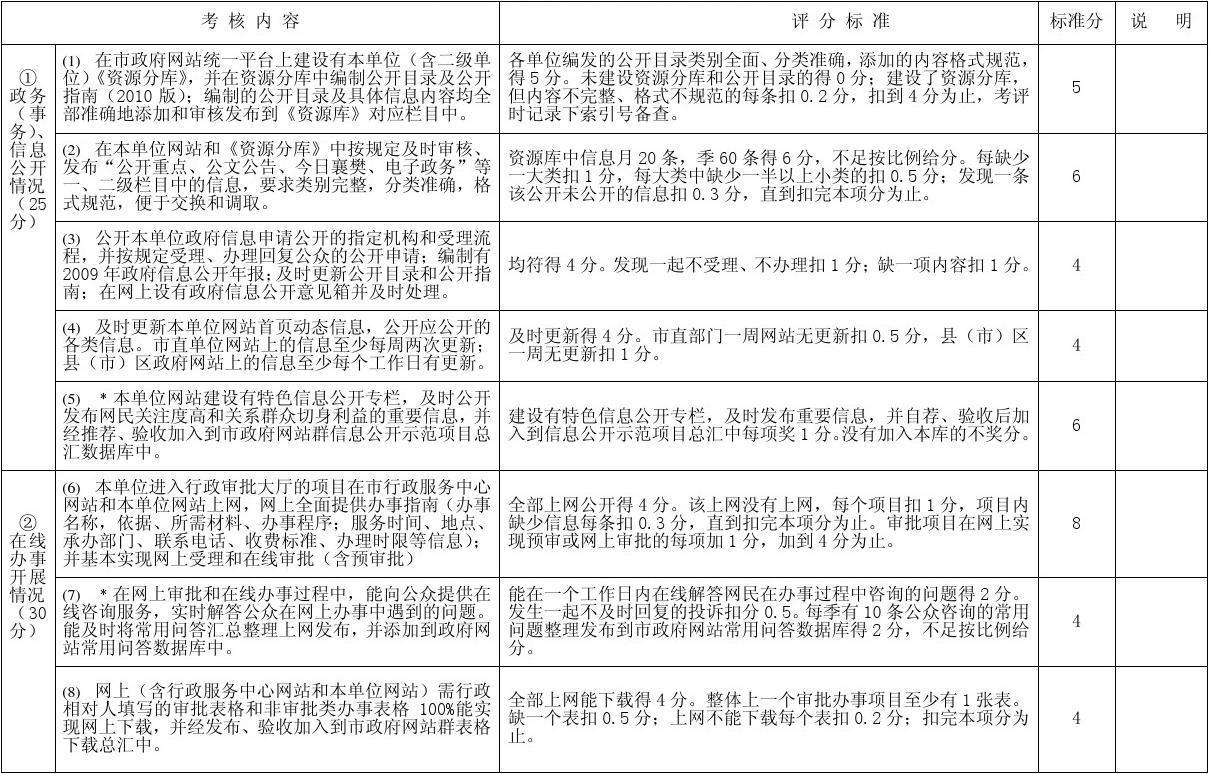 XX市2010年度政府网站群建设考核评测指标设置及评分标准