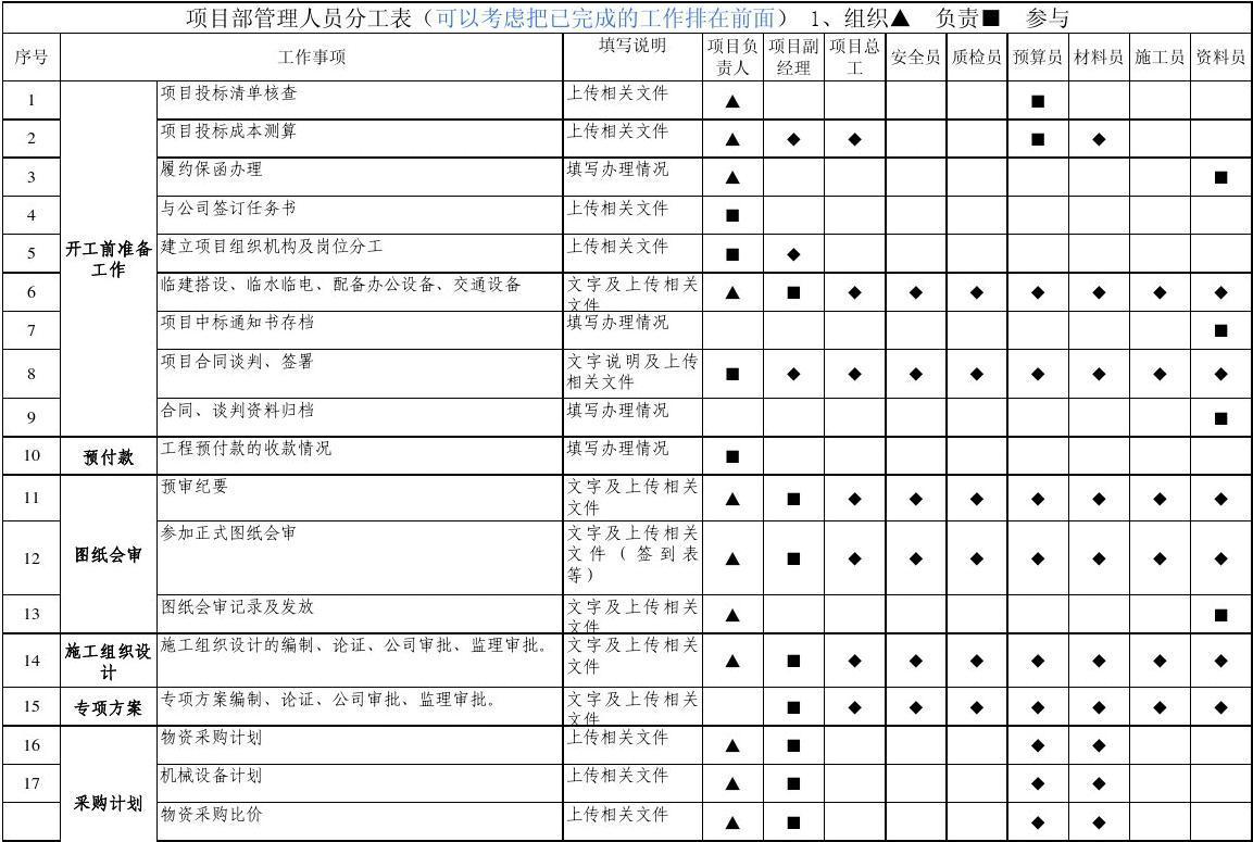 项目部管理人员岗位分工表